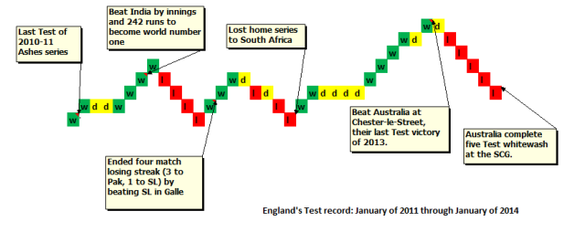England Test record